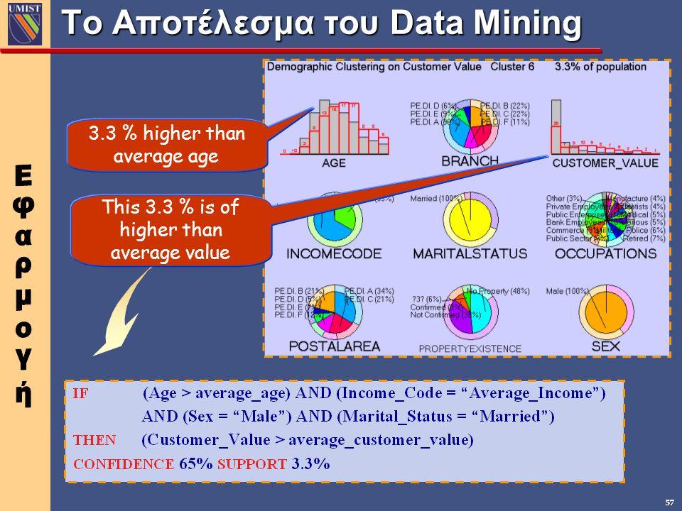 Το Αποτέλεσμα του Data Mining