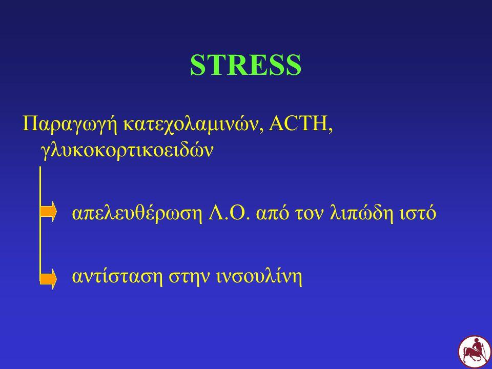 STRESS Παραγωγή κατεχολαμινών, ACTH, γλυκοκορτικοειδών