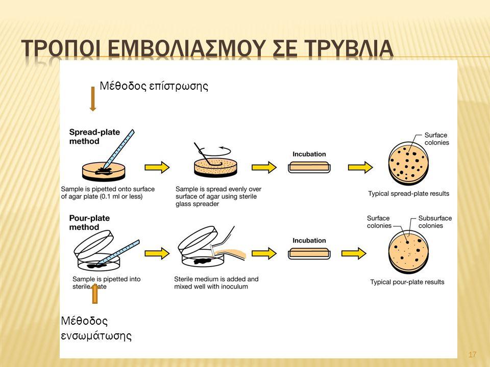 Τροποι εμβολιασμου σε τρυβλια