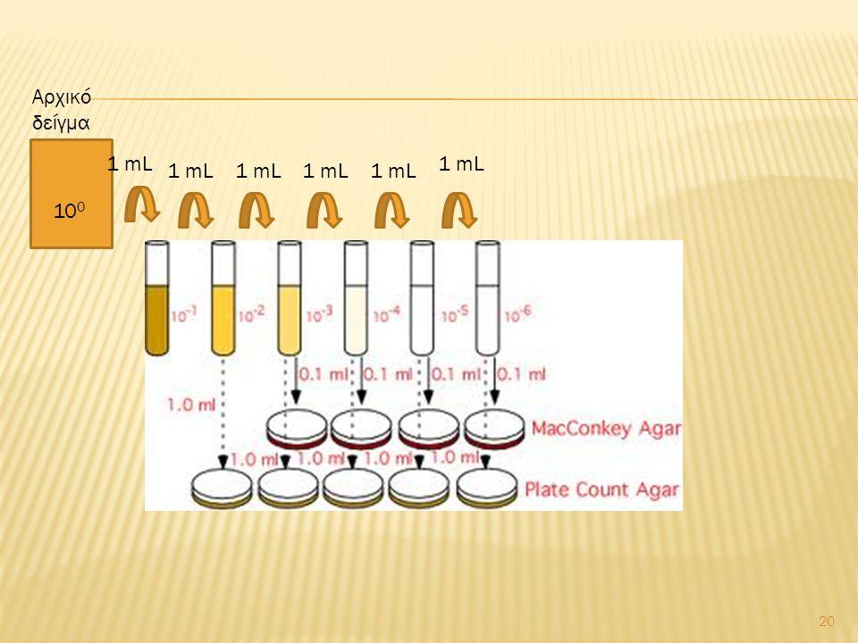 Αρχικό δείγμα 1 mL 1 mL 1 mL 1 mL 1 mL 1 mL 100
