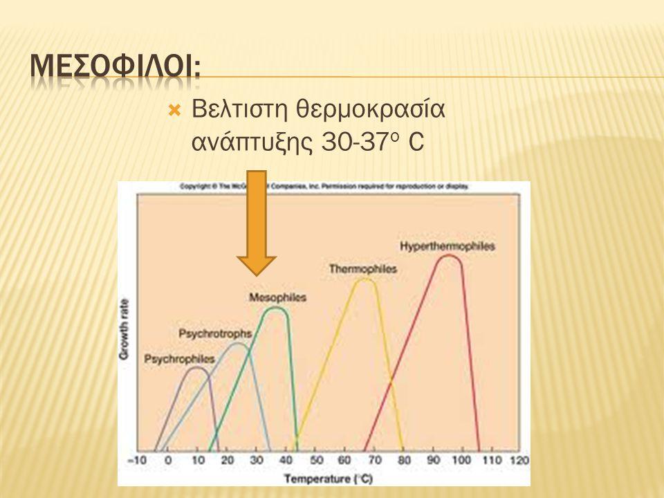 Μεσοφιλοι: Βελτιστη θερμοκρασία ανάπτυξης 30-37ο C