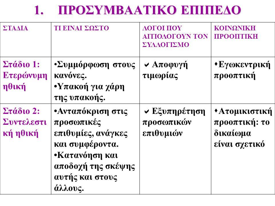 ΠΡΟΣΥΜΒΑΑΤΙΚΟ ΕΠΙΠΕΔΟ