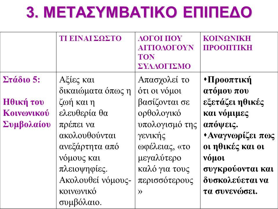 3. ΜΕΤΑΣΥΜΒΑΤΙΚΟ ΕΠΙΠΕΔΟ