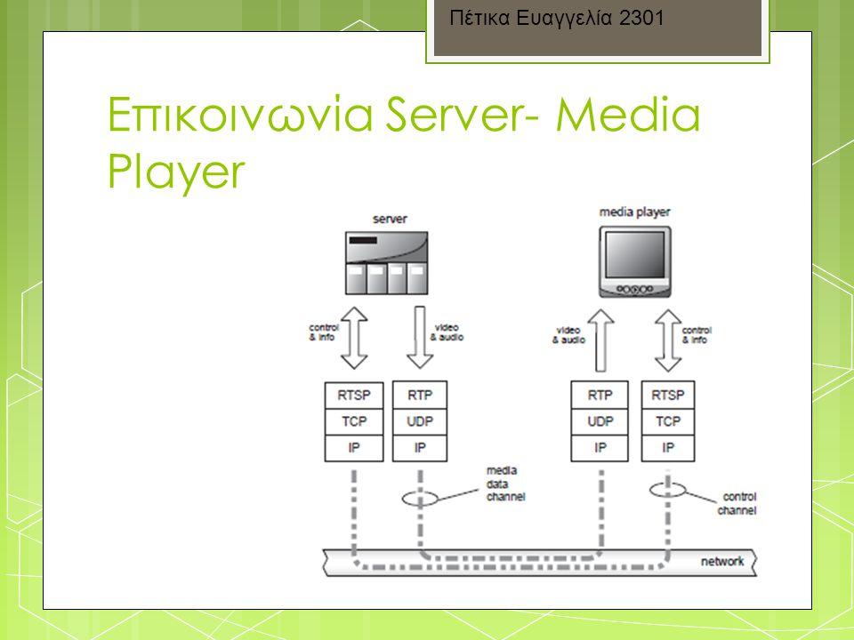 Επικοινωνία Server- Media Player