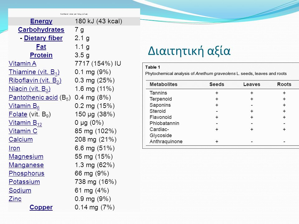Nutritional value per 100 g (3.5 oz)