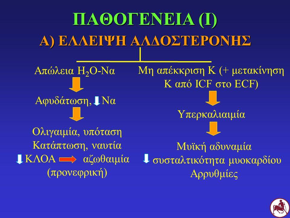 Α) ΕΛΛΕΙΨΗ ΑΛΔΟΣΤΕΡΟΝΗΣ