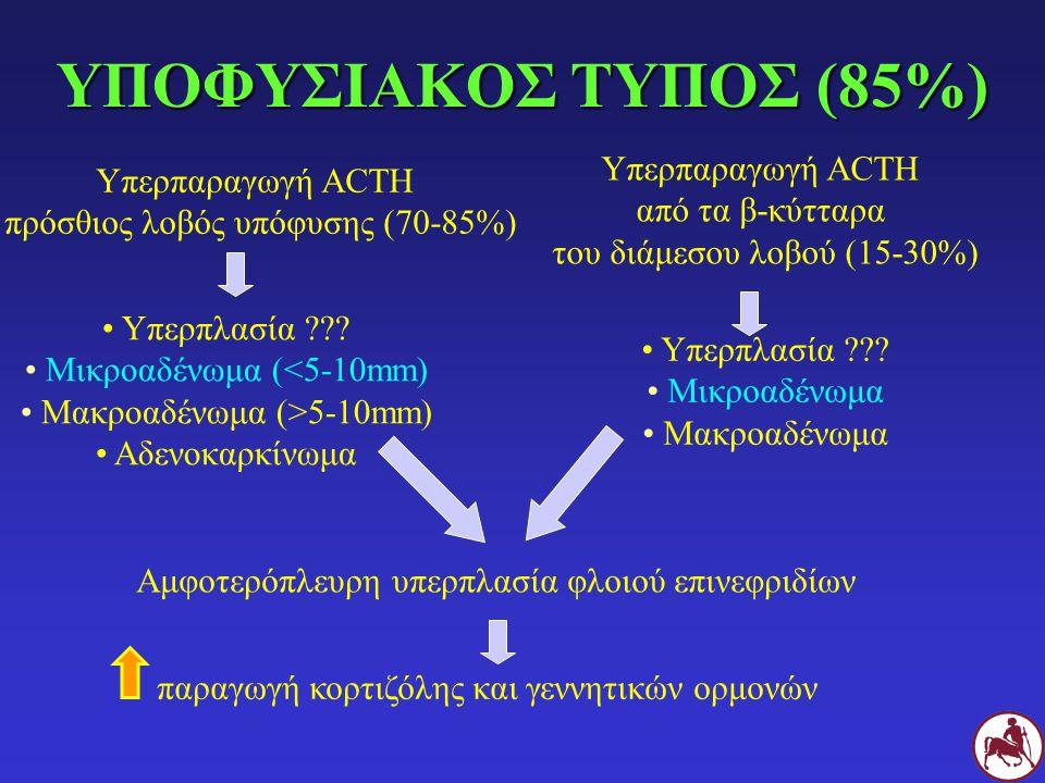 ΥΠΟΦΥΣΙΑΚΟΣ ΤΥΠΟΣ (85%) Υπερπαραγωγή ACTH από τα β-κύτταρα