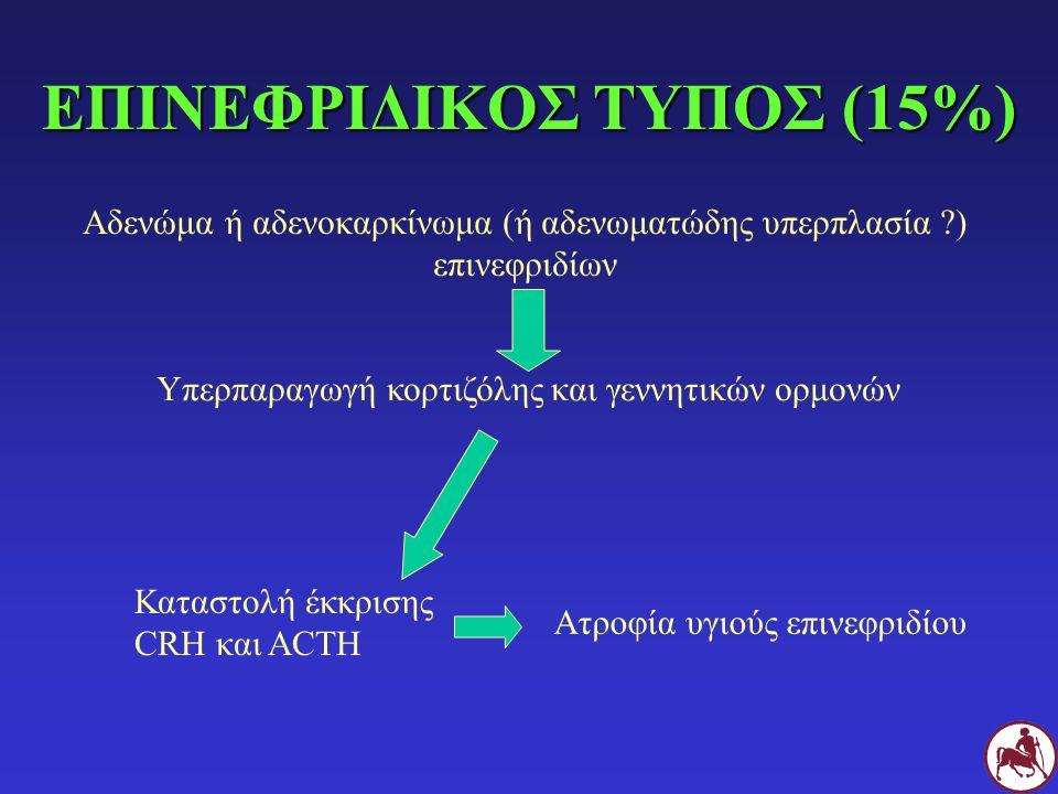 ΕΠΙΝΕΦΡΙΔΙΚΟΣ ΤΥΠΟΣ (15%)
