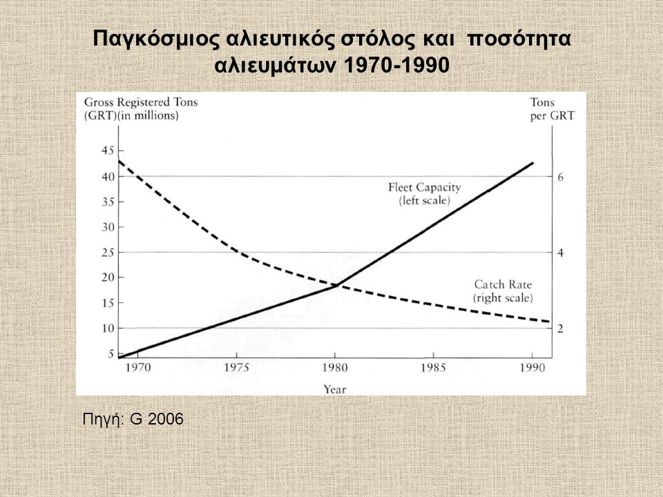 Παγκόσμιος αλιευτικός στόλος και ποσότητα αλιευμάτων 1970-1990