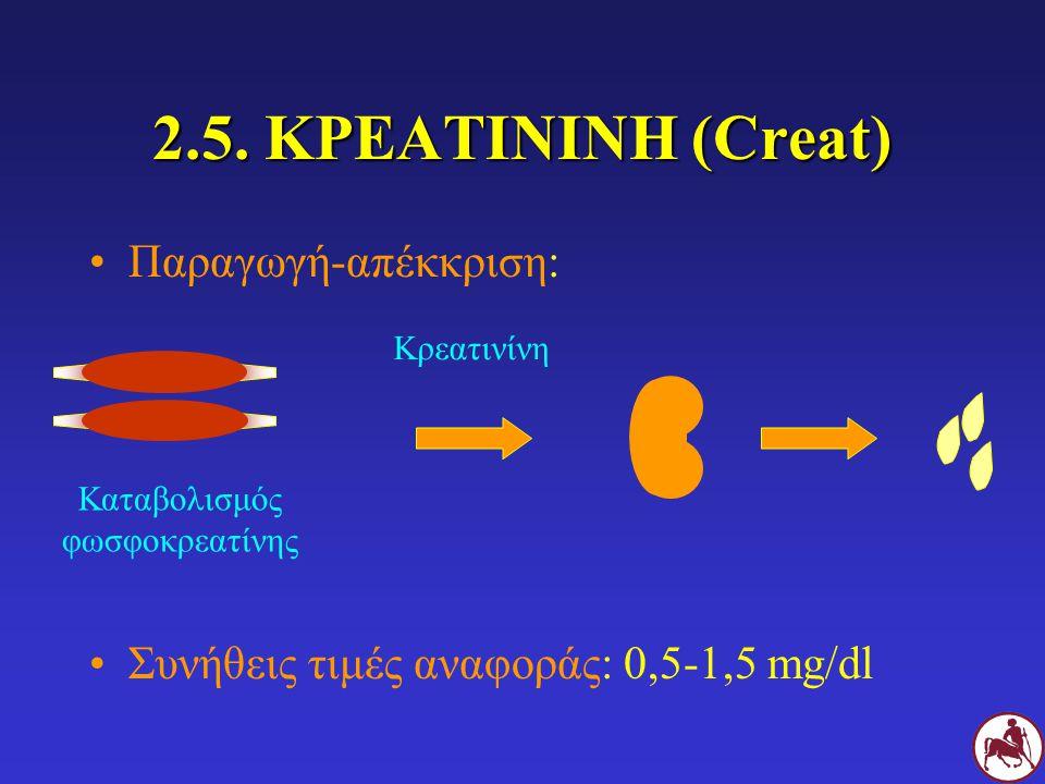 2.5. ΚΡΕΑΤΙΝΙΝΗ (Creat) Παραγωγή-απέκκριση: