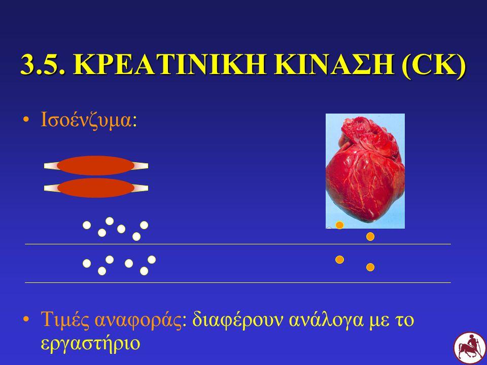 3.5. ΚΡΕΑΤΙΝΙΚΗ ΚΙΝΑΣΗ (CK)