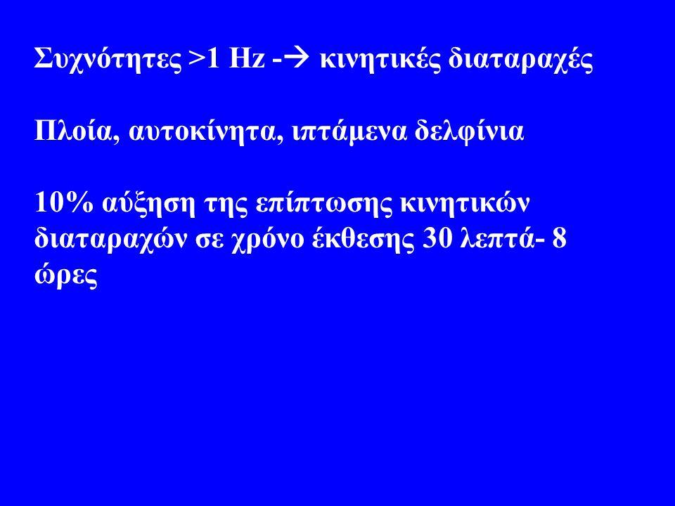 Συχνότητες >1 Hz - κινητικές διαταραχές