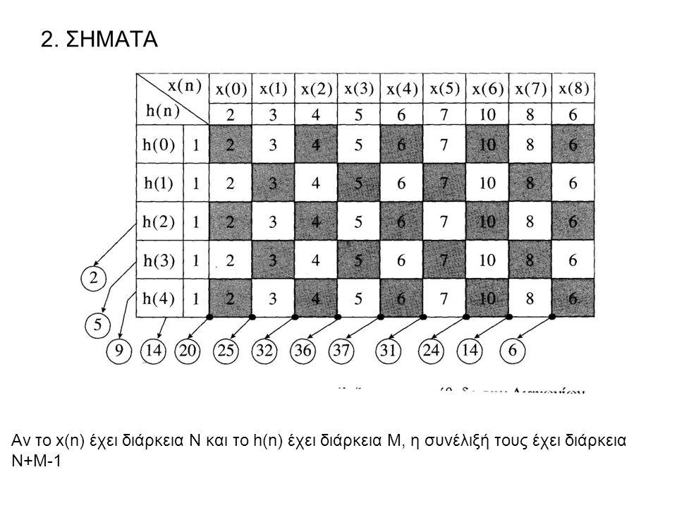 2. ΣΗΜΑΤΑ Αν το x(n) έχει διάρκεια Ν και το h(n) έχει διάρκεια Μ, η συνέλιξή τους έχει διάρκεια.