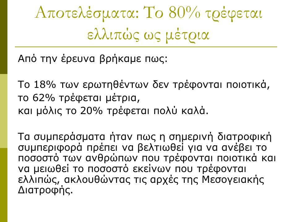 Αποτελέσματα: Το 80% τρέφεται ελλιπώς ως μέτρια