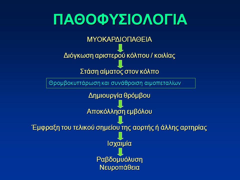 ΠΑΘΟΦΥΣΙΟΛΟΓΙΑ ΜΥΟΚΑΡΔΙΟΠΑΘΕΙΑ Διόγκωση αριστερού κόλπου / κοιλίας
