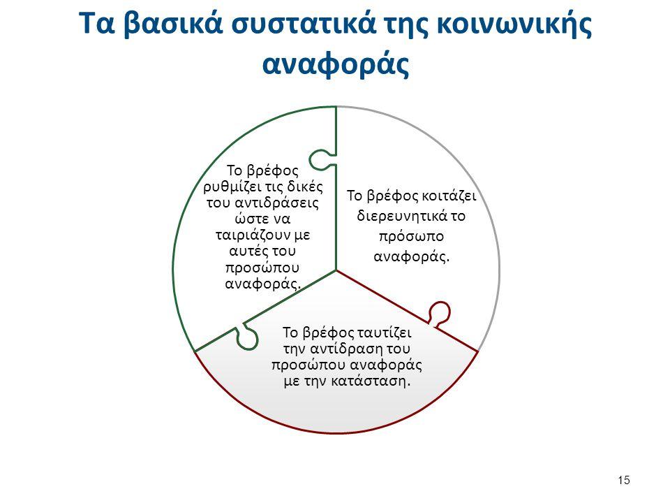 Πειράματα σχετικά με την κοινωνική αναφορά (1 από 3)