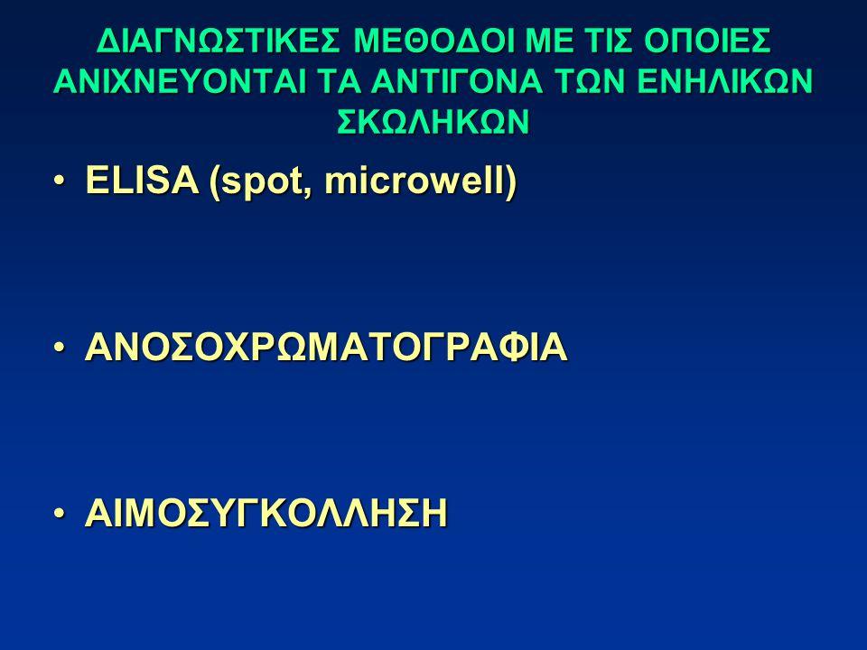 ELISA (spot, microwell)