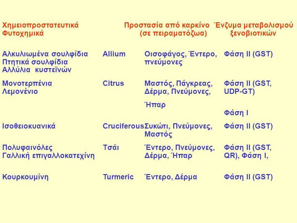 Ισοθειοκυανικά Cruciferous Συκώτι, Πνεύμονες, Φάση II (GST) Mαστός