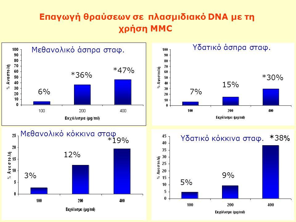 Επαγωγή θραύσεων σε πλασμιδιακό DNA με τη χρήση MMC