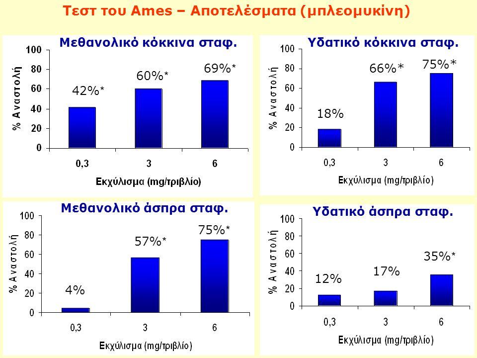 Τεστ του Ames – Αποτελέσματα (μπλεομυκίνη) Μεθανολικό κόκκινα σταφ.