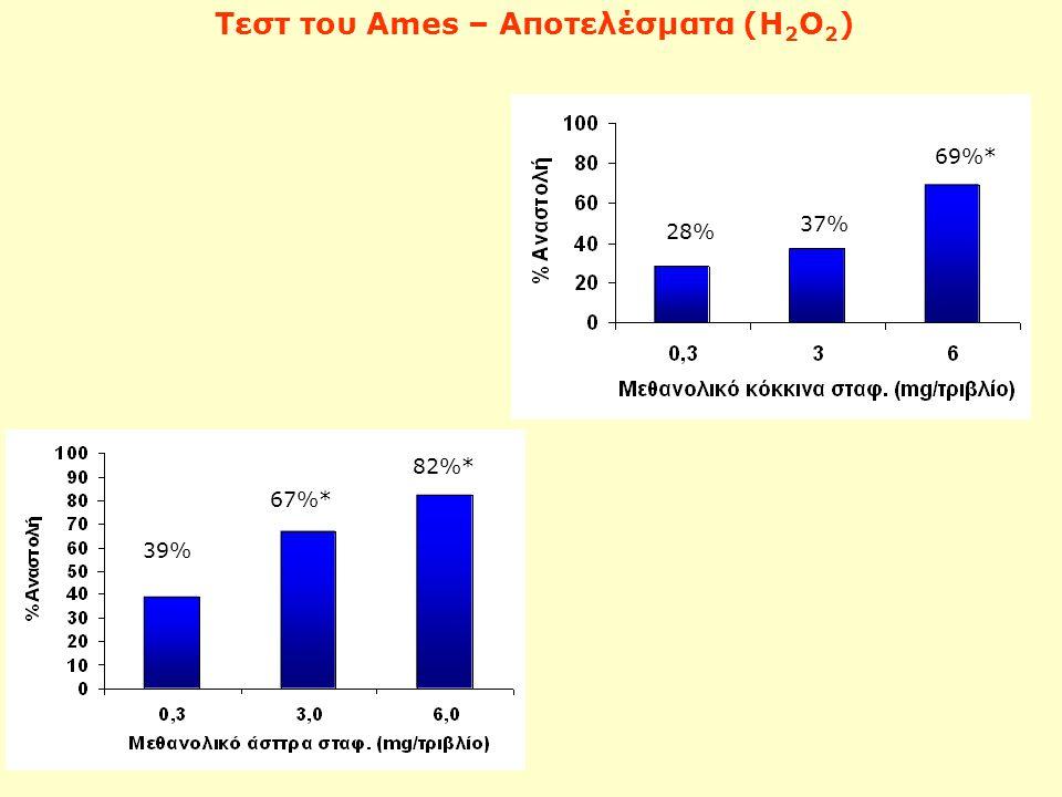 Τεστ του Ames – Αποτελέσματα (Η2Ο2)