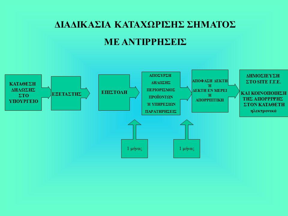 ΔΙΑΔΙΚΑΣΙΑ ΚΑΤΑΧΩΡΙΣΗΣ ΣΗΜΑΤΟΣ