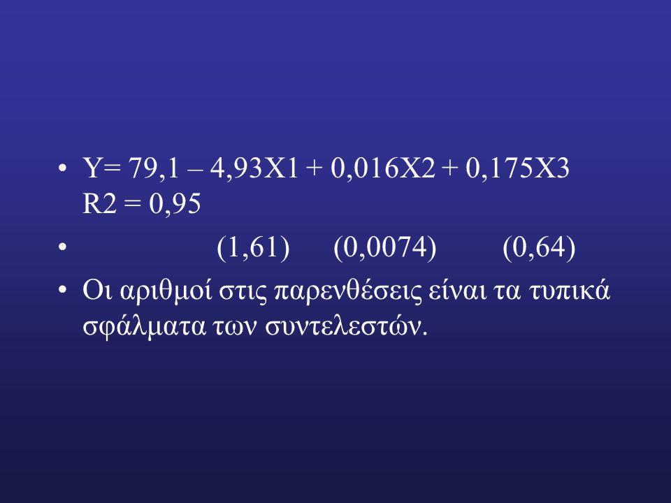 Υ= 79,1 – 4,93Χ1 + 0,016Χ2 + 0,175Χ3 R2 = 0,95 (1,61) (0,0074) (0,64)