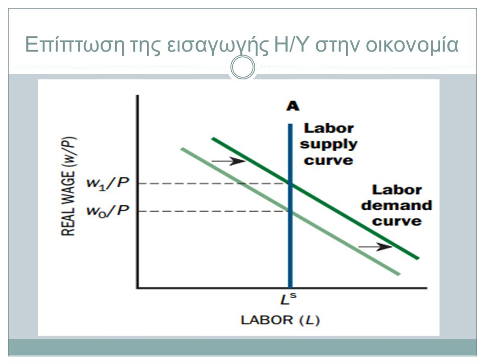 Επίπτωση της εισαγωγής Η/Υ στην οικονομία