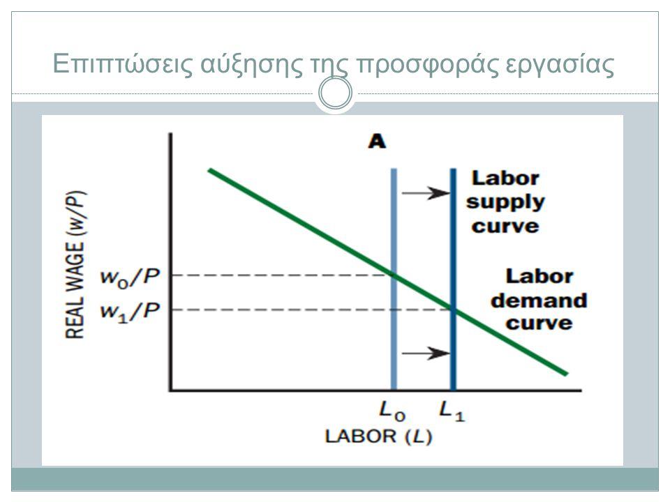 Επιπτώσεις αύξησης της προσφοράς εργασίας