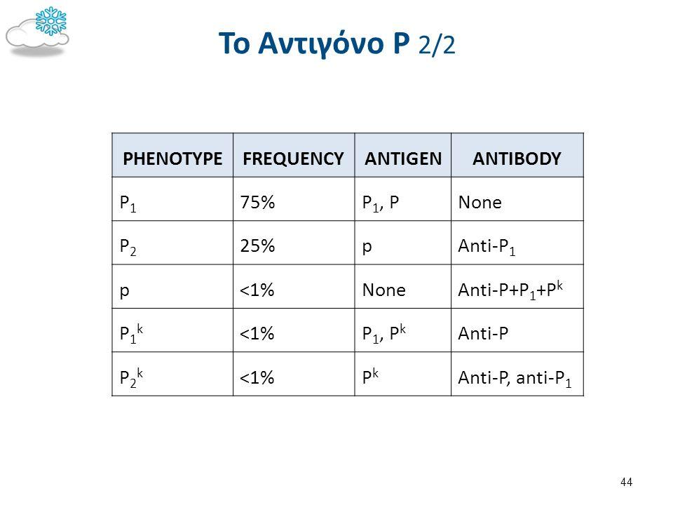 To Αντιγόνο Ρ1 Η ισχύς του αντιγόνου μειώνεται κατά την αποθήκευση του αίματος.
