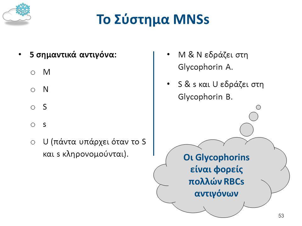 Τα Αντιγόνα του Σύστηματος MNSs 1/2