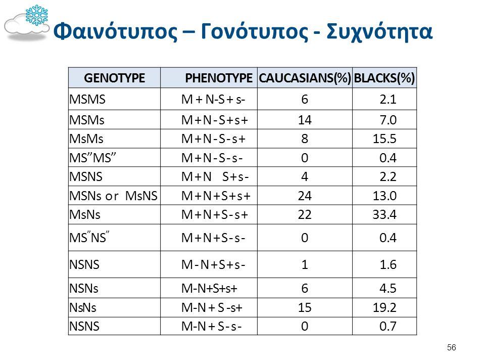 Το Αντιγόνο U (Su) Το αντιγόνο U πάντα υπάρχει όταν κληρονομούνται τα γονίδια S & s.