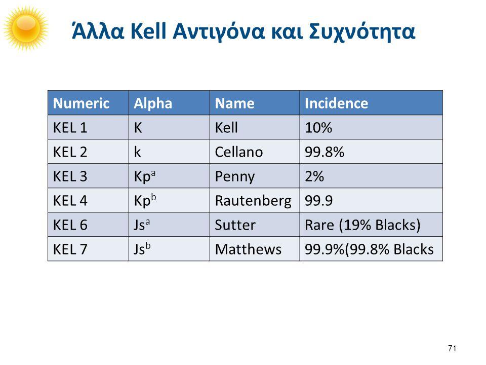 Kx Αντιγόνο Δεν αποτελεί μέρος του συστήματος Kell, αλλά σχετίζεται.