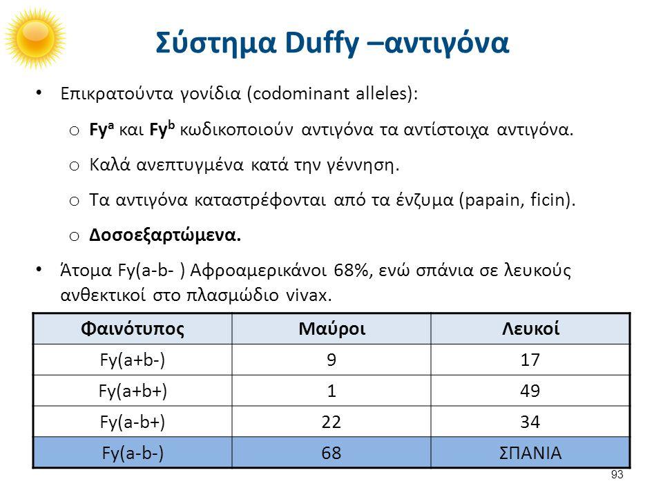 Duffy Aντισώματα Anti-Fya, Anti-Fyb. IgG.