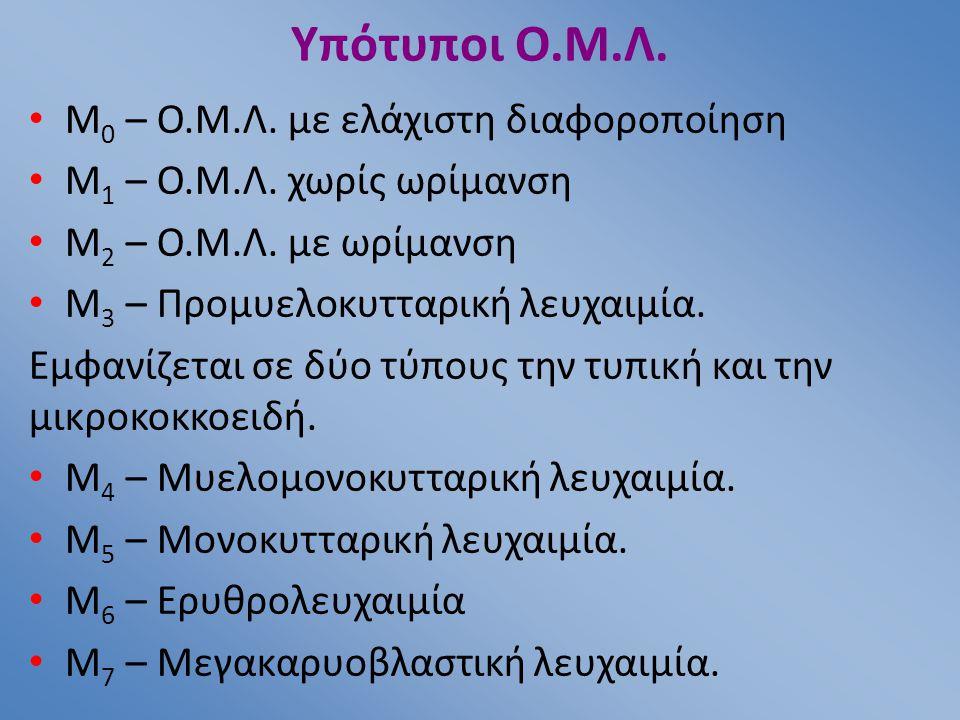Υπότυποι Ο.Μ.Λ. M0 – Ο.Μ.Λ. με ελάχιστη διαφοροποίηση