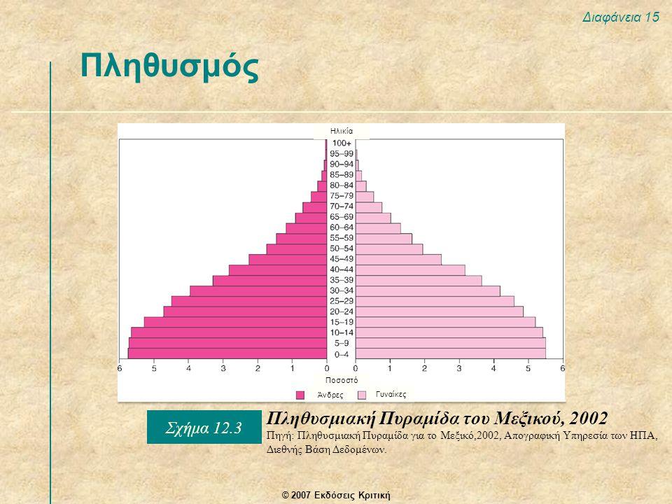 Πληθυσμός Πληθυσμιακή Πυραμίδα του Μεξικού, 2002 Σχήμα 12.3
