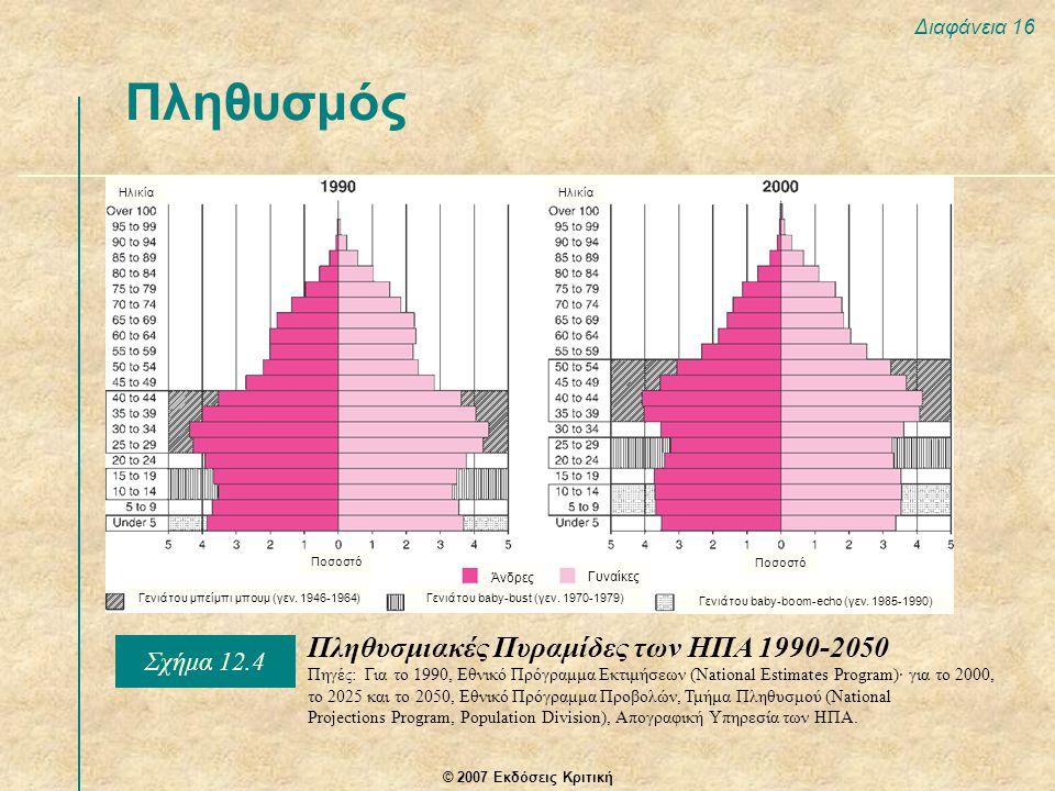 Πληθυσμός Πληθυσμιακές Πυραμίδες των ΗΠΑ 1990-2050 Σχήμα 12.4