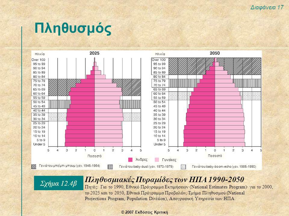 Πληθυσμός Πληθυσμιακές Πυραμίδες των ΗΠΑ 1990-2050 Σχήμα 12.4β