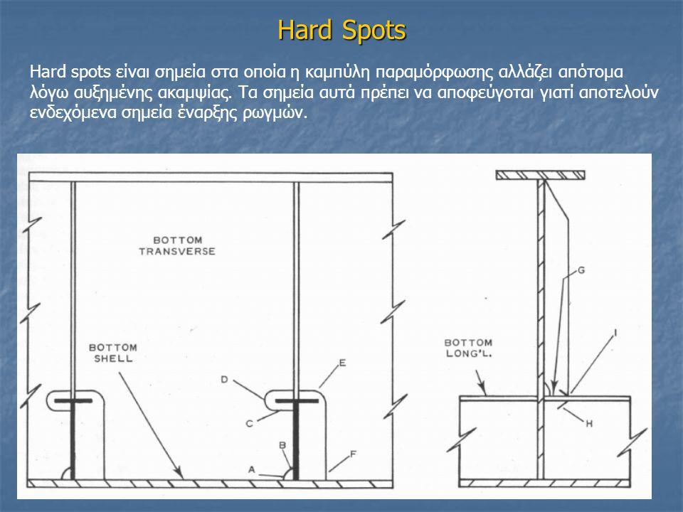 Hard Spots