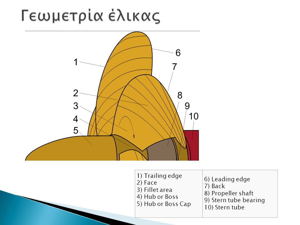 Γεωμετρία έλικας 1) Trailing edge 2) Face 3) Fillet area 4) Hub or Boss 5) Hub or Boss Cap.
