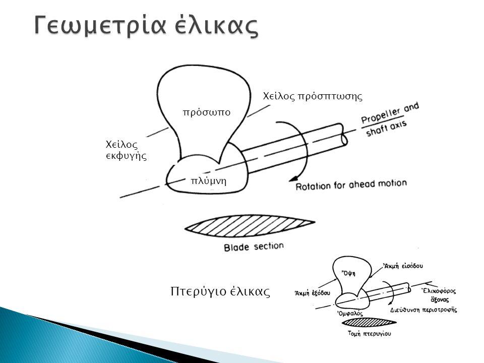 Γεωμετρία έλικας Πτερύγιο έλικας Χείλος πρόσπτωσης πρόσωπο