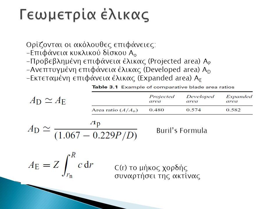 Γεωμετρία έλικας Ορίζονται οι ακόλουθες επιφάνειες: