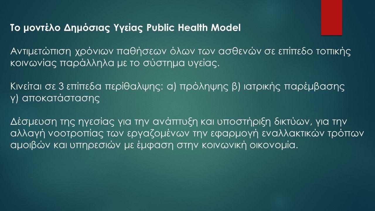 Το μοντέλο Δημόσιας Υγείας Public Health Model