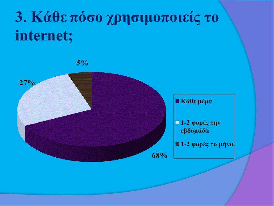 3. Κάθε πόσο χρησιμοποιείς το internet;