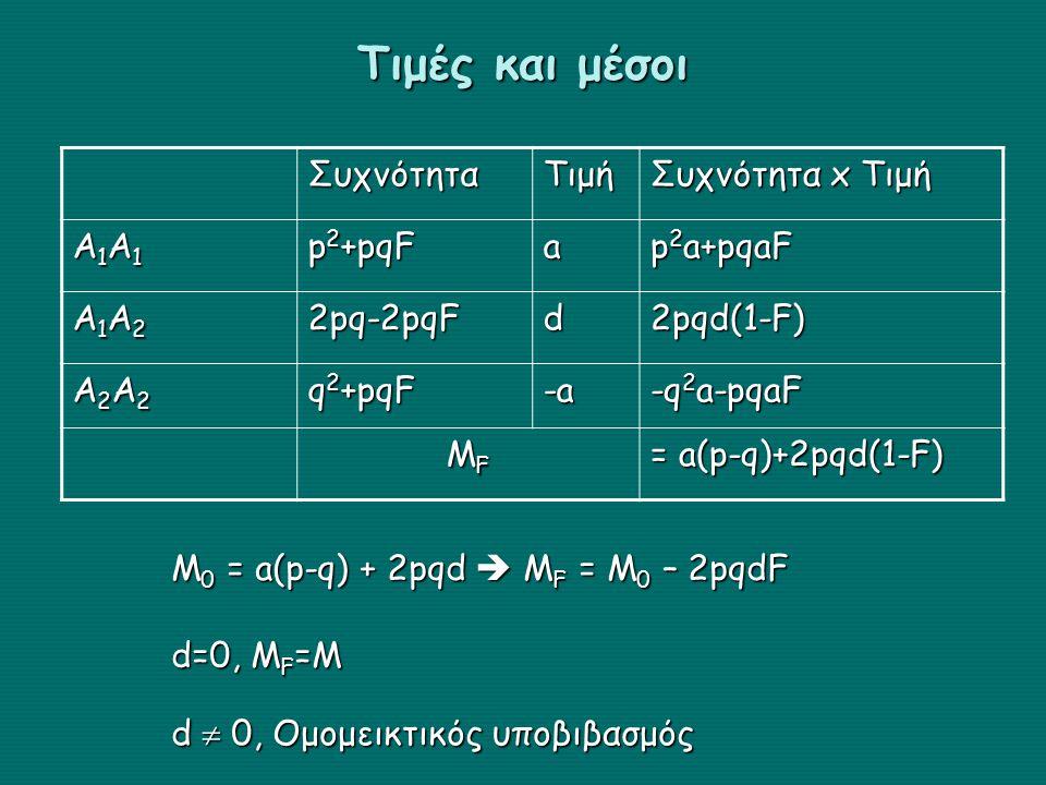 Τιμές και μέσοι Συχνότητα Τιμή Συχνότητα x Τιμή Α1Α1 p2+pqF a p2a+pqaF