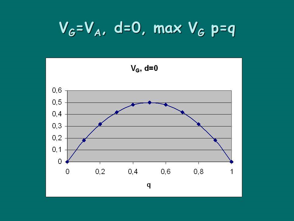 VG=VA, d=0, max VG p=q