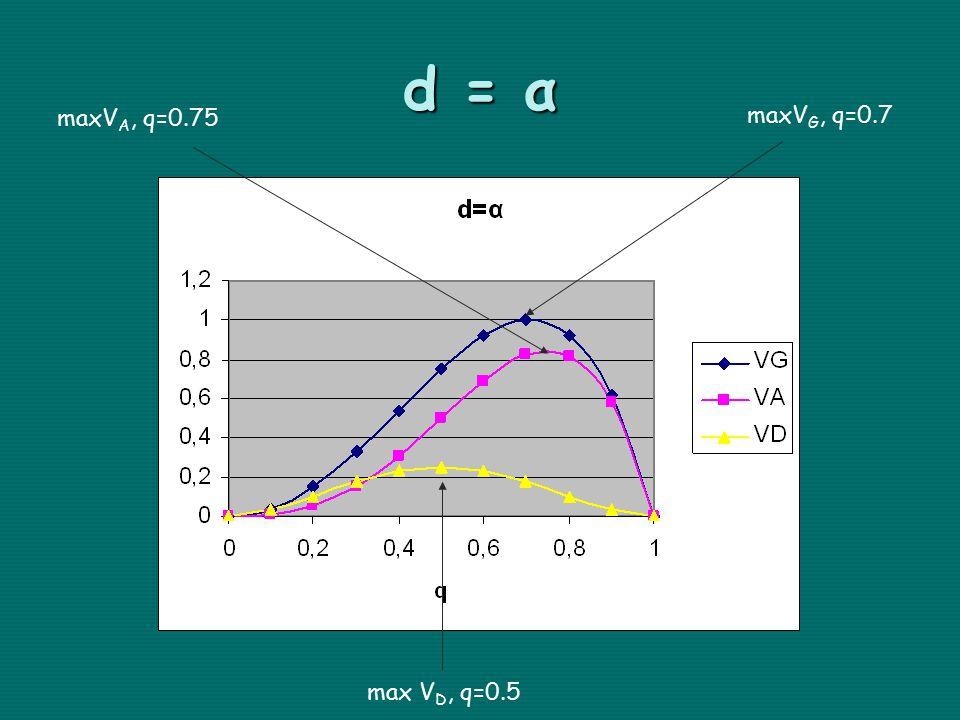 d = α maxVA, q=0.75 maxVG, q=0.7 max VD, q=0.5
