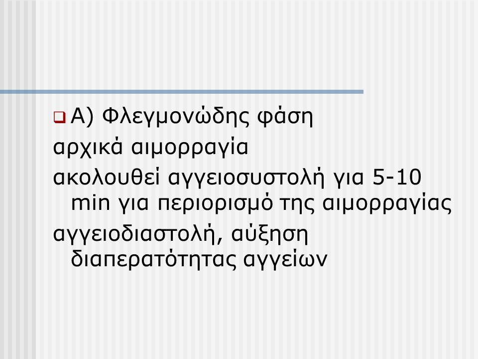 Α) Φλεγμονώδης φάση αρχικά αιμορραγία. ακολουθεί αγγειοσυστολή για 5-10 min για περιορισμό της αιμορραγίας.