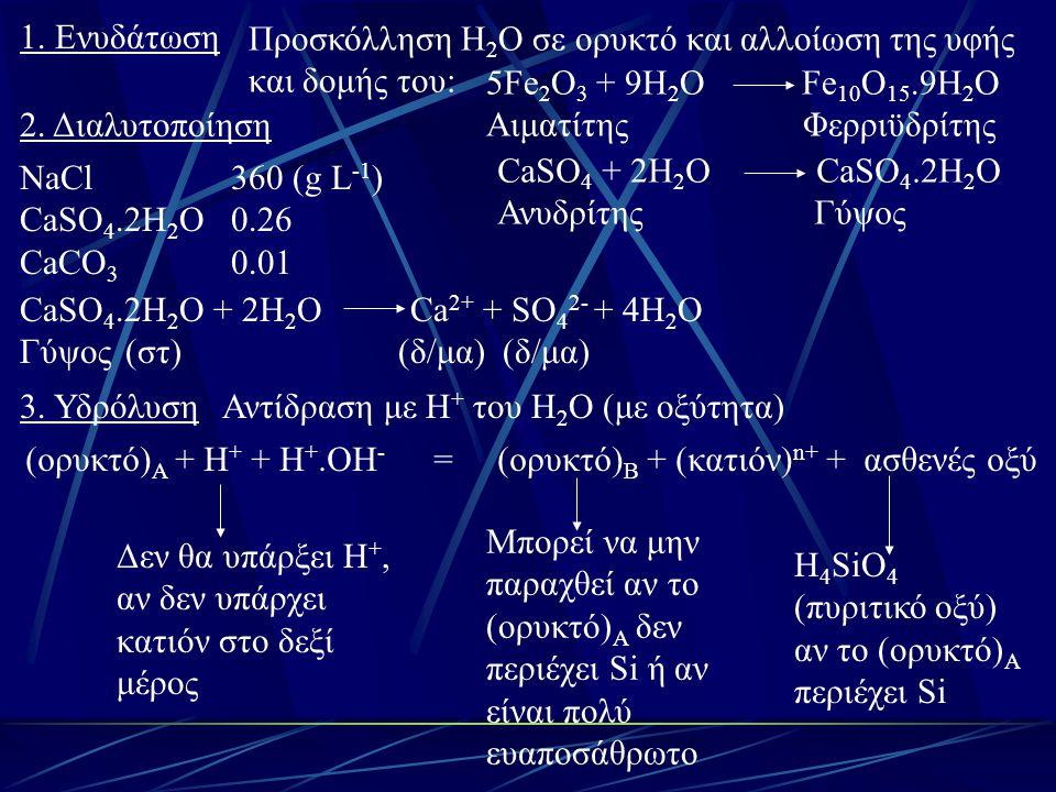 1. Ενυδάτωση Προσκόλληση H2O σε ορυκτό και αλλοίωση της υφής. και δομής του: 5Fe2O3 + 9H2O Fe10O15.9H2O.