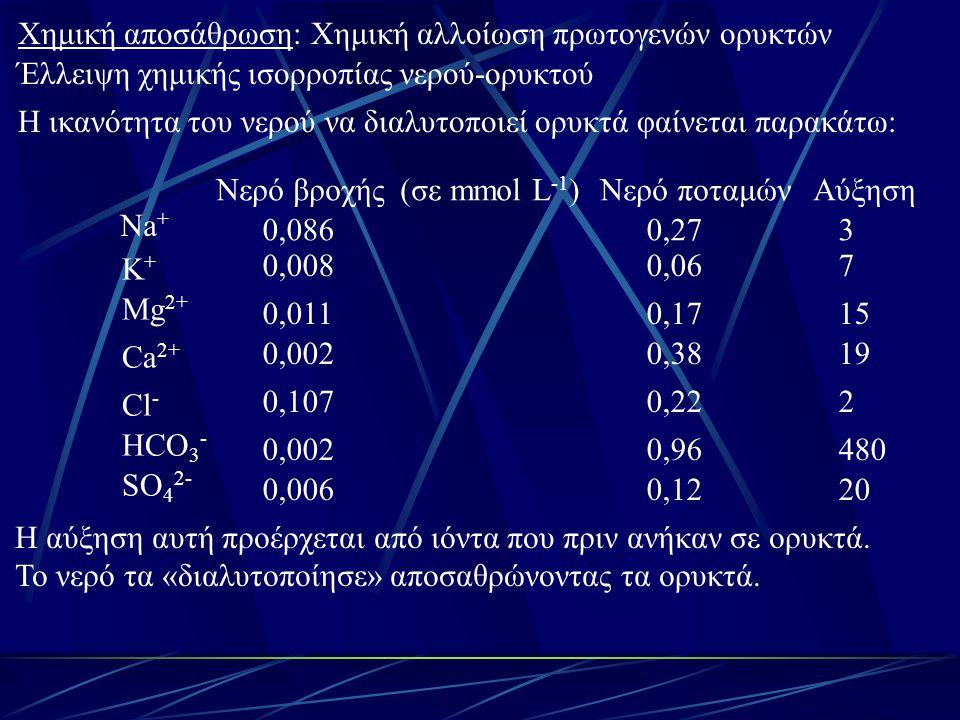 Χημική αποσάθρωση: Χημική αλλοίωση πρωτογενών ορυκτών